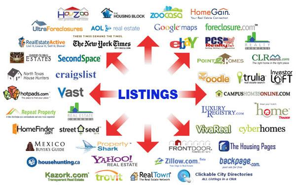 Property Listing Syndication Network